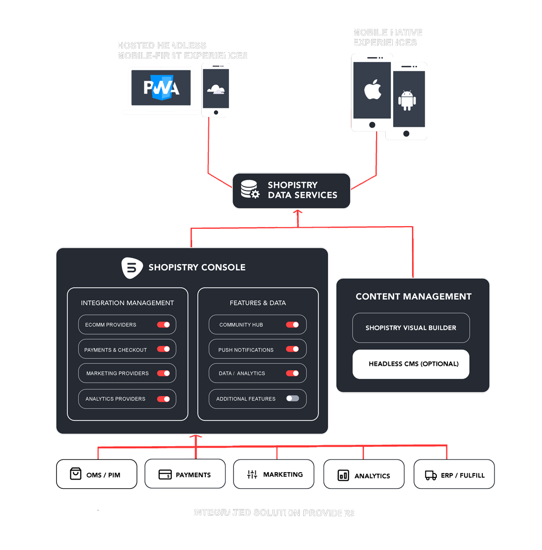 Shopistry architecture and integration diagram