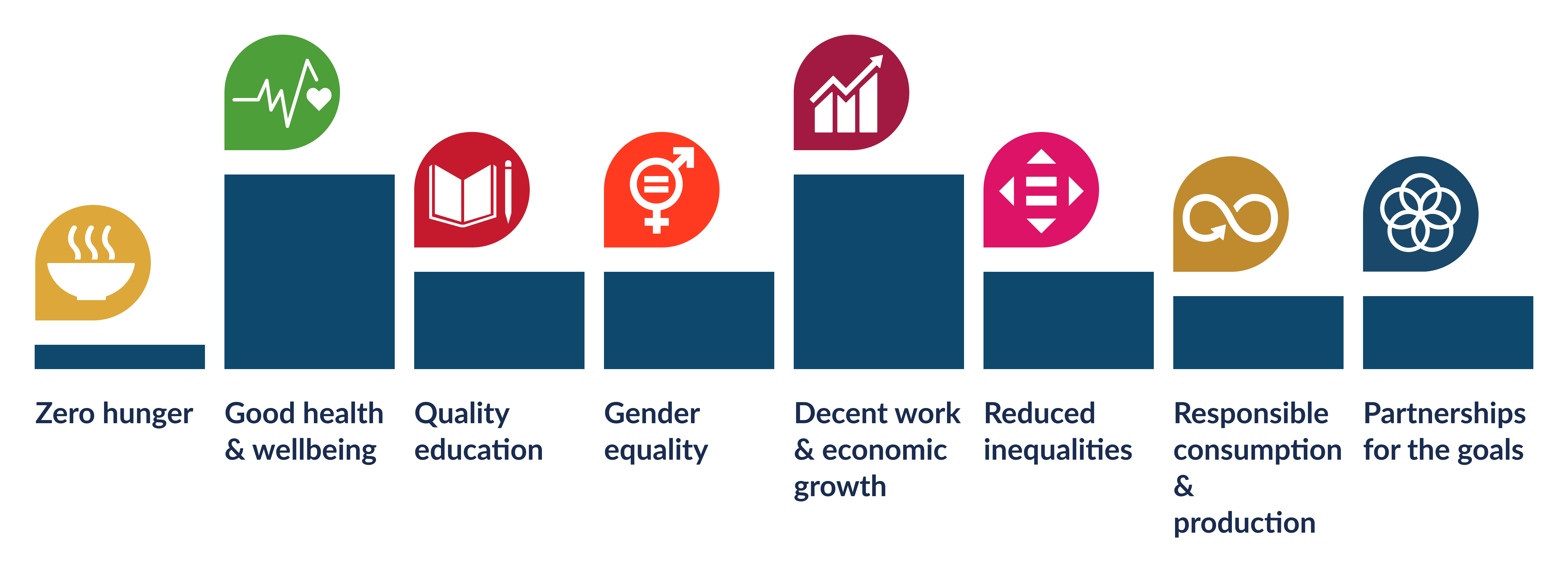 A graphic capturing our impact across the relevant sustainable development goals.