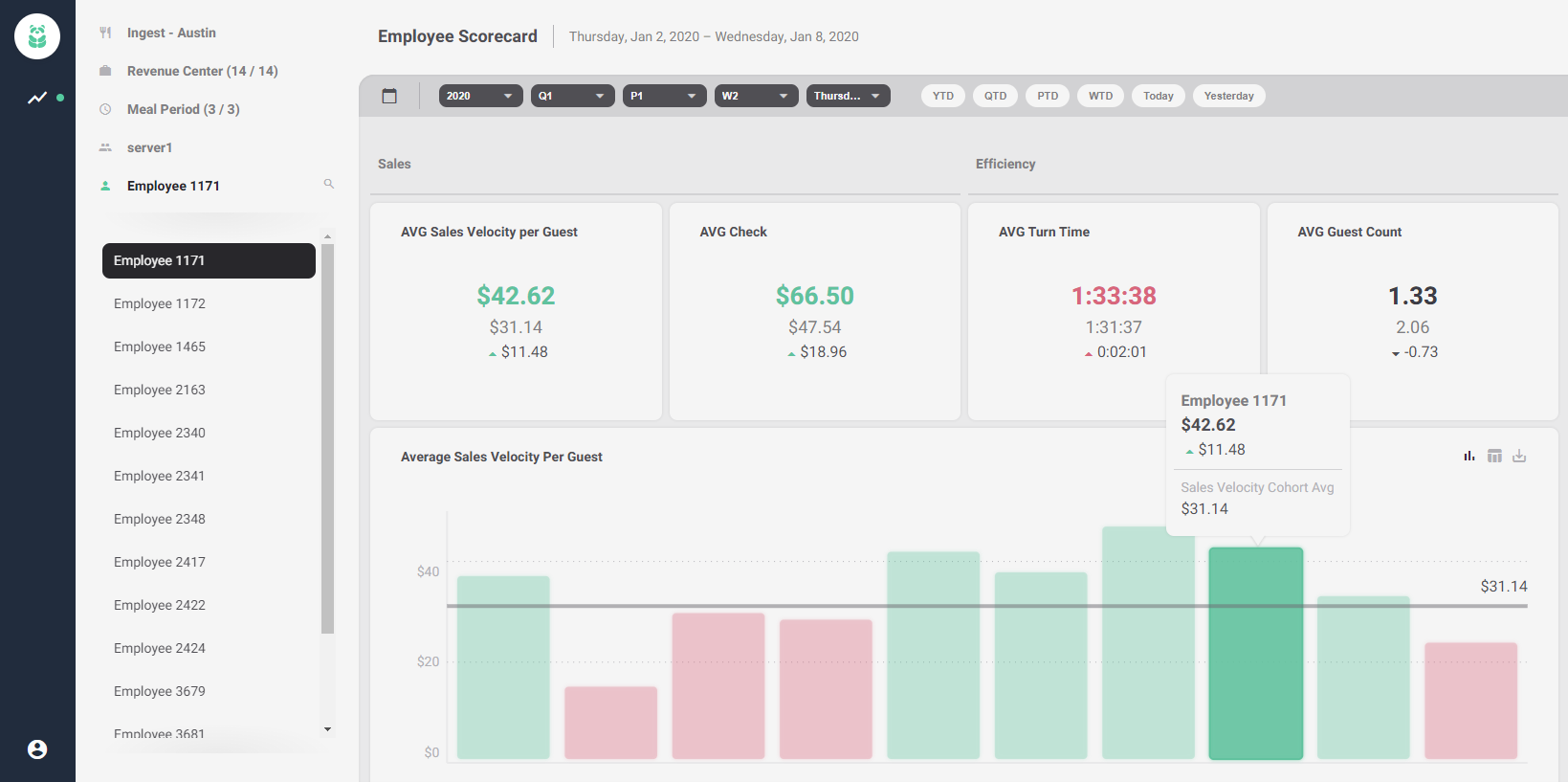 Server Scorecard dashboard
