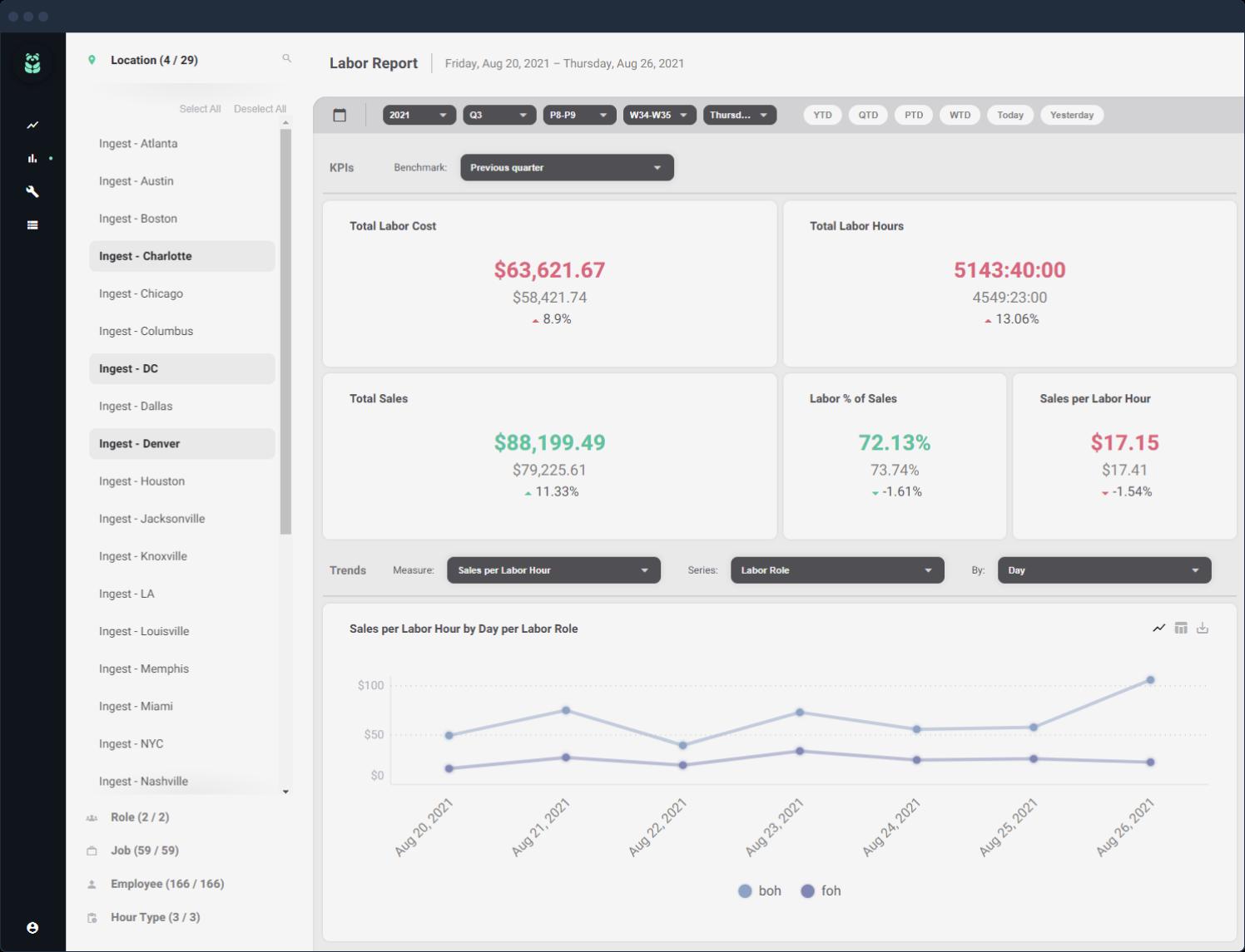 Labor Report dashboard screenshot