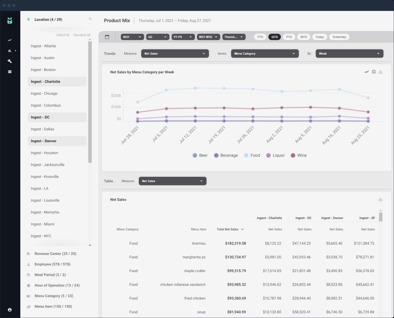 Product Mix dashboard screenshot