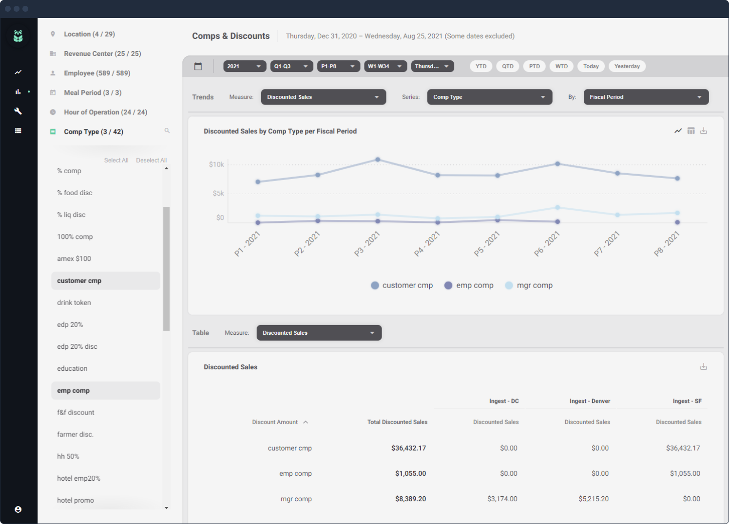Comps & Discounts dashboard screenshot