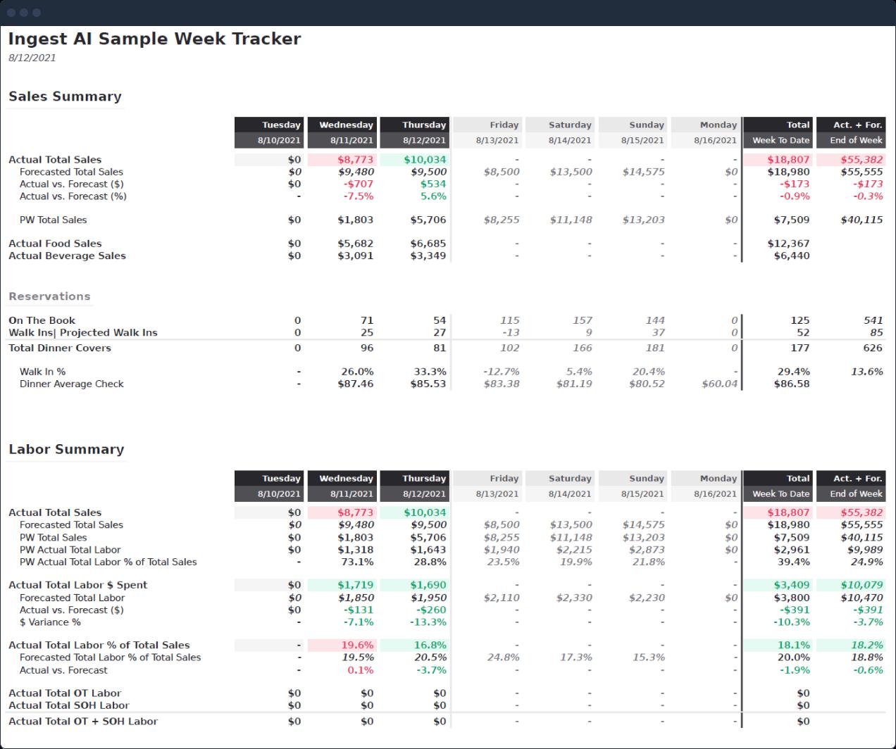 Weekly Tracker report screenshot