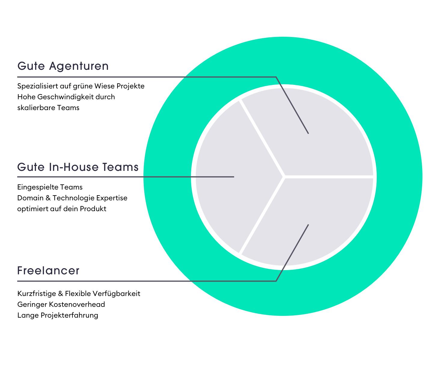 Die Productsquads sind eine Kombination aus Agentur, In-House Team & Freelancern