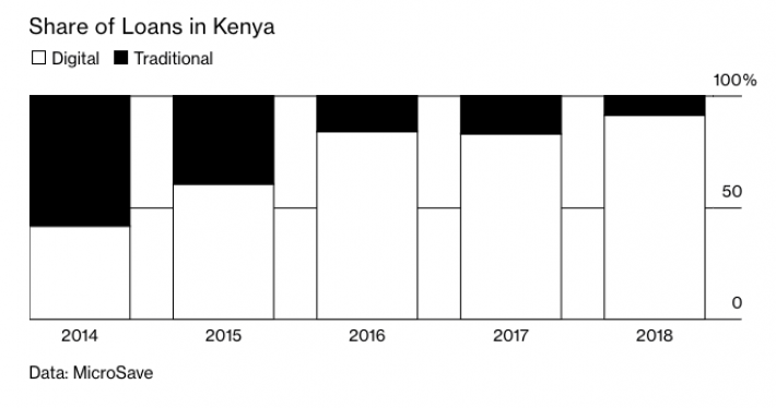 Kenya loans apps