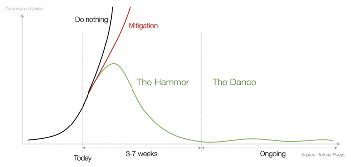 Hammer and dance