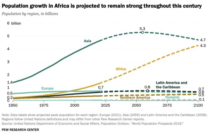 Africa population graph ql