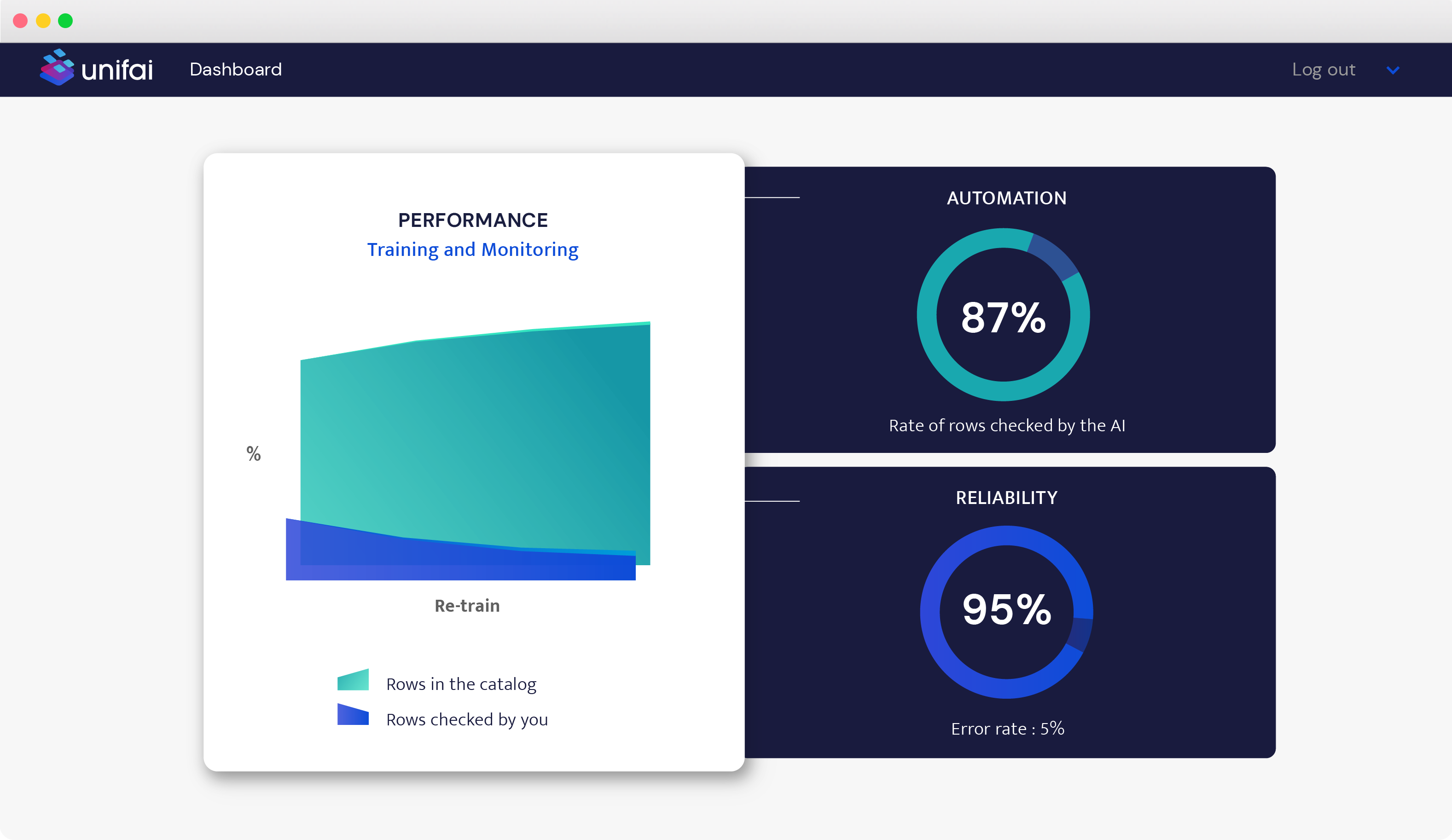 Unifai performance dashboard