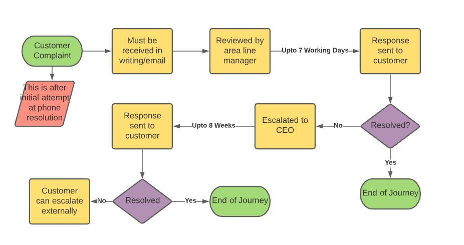 a flow chart of the escalation policy process
