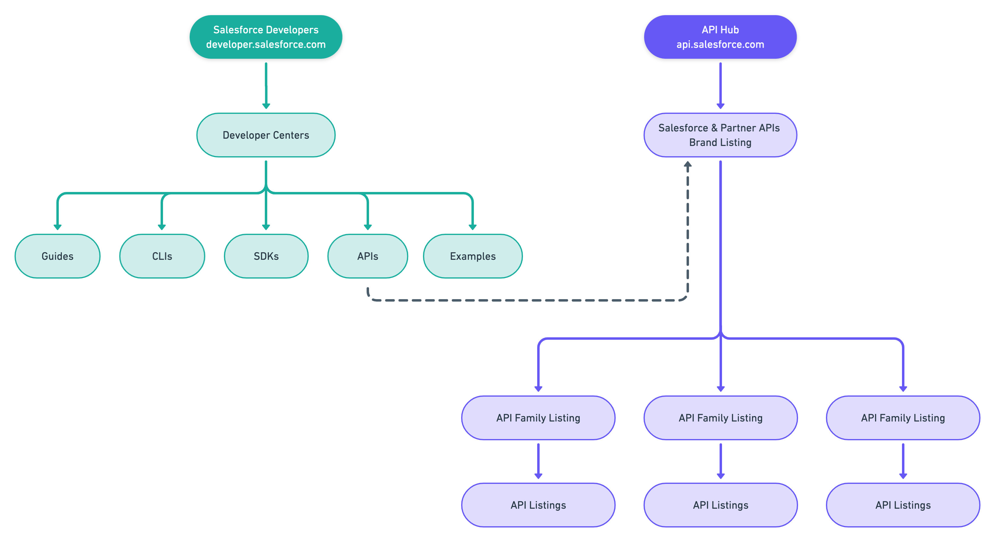 Information Architecture representing the division between API Hub and the Developer Website