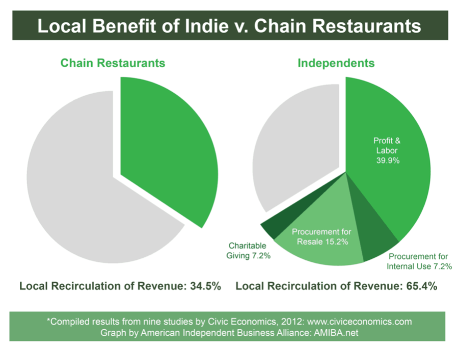 Impact of Supporting Small Business Restaurants