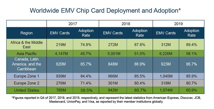 EMV Chip Card Deployment and Adoption