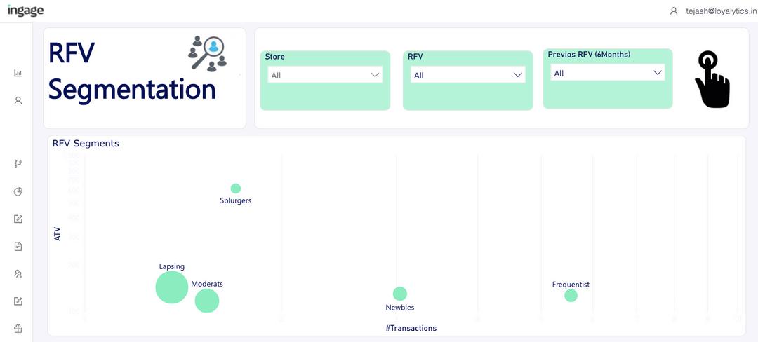 rfm analysis dashboard