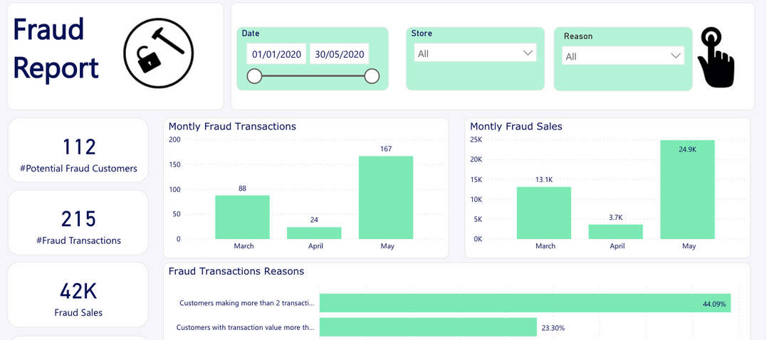ecommerce fraud prevention dashboard