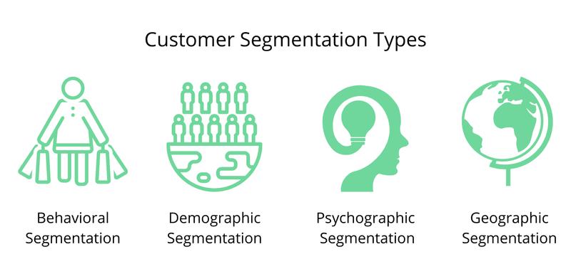 Customer Segmentation Types