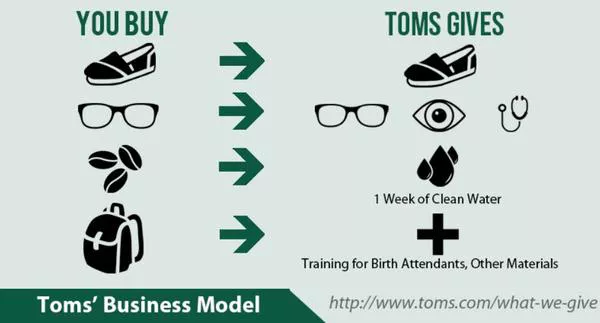 TOMS Shoes Knows How to Build A Stellar Customer Loyalty Program