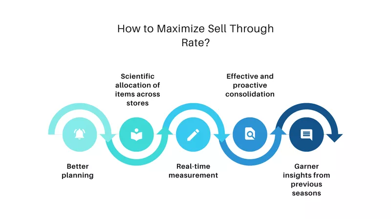 Ways to Maximize Sell Through Rate