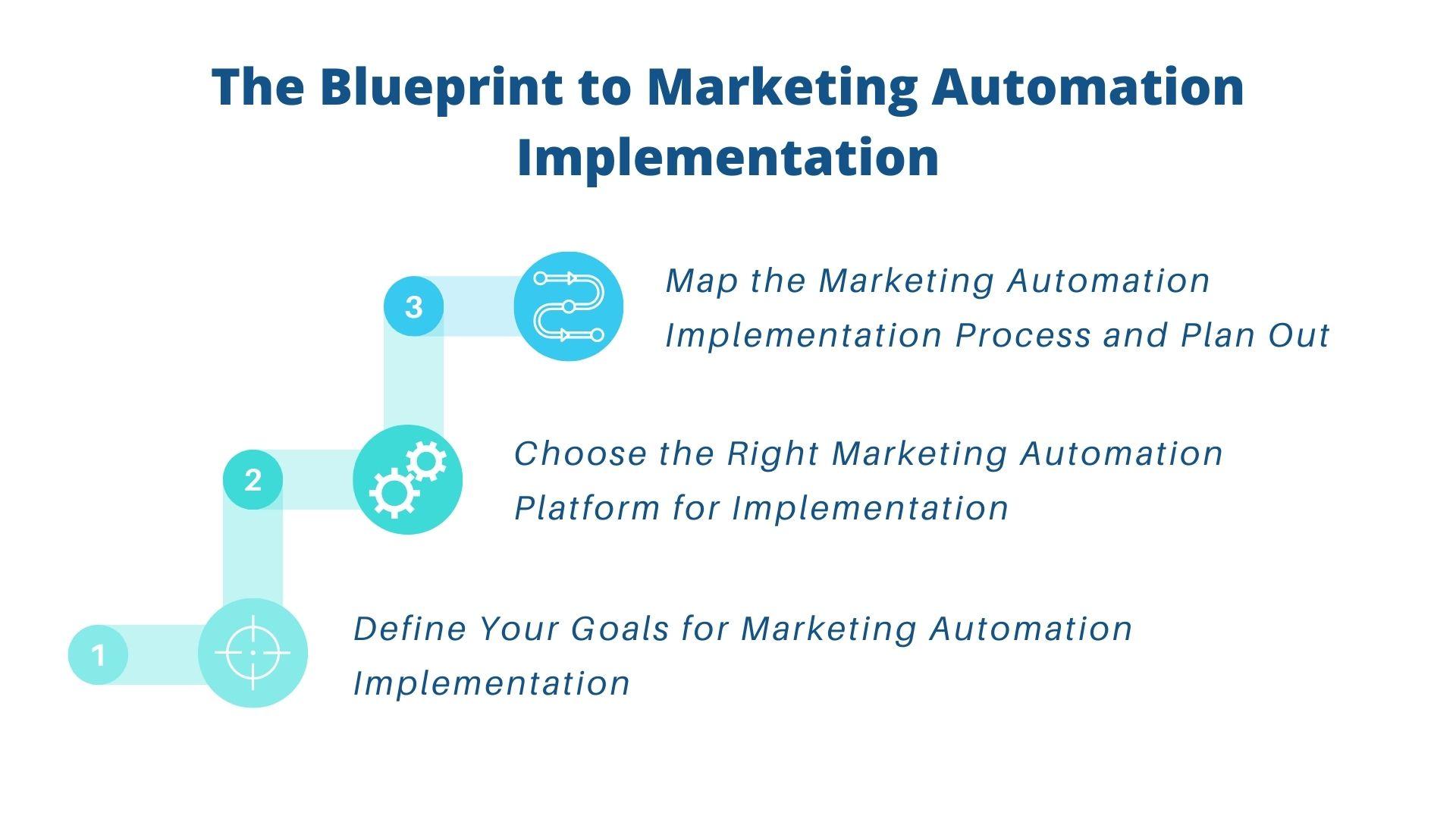 Marketing Automation Implementation Blueprint