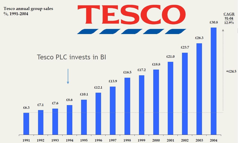 Tesco annual group sales
