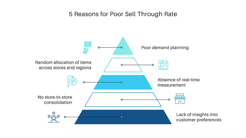 Reasons for Poor Sell Through Rate
