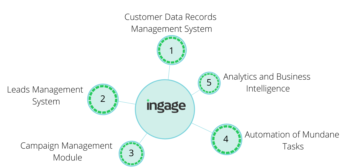 Pivotal Retail CRM Features That Influence Cost of Implementation