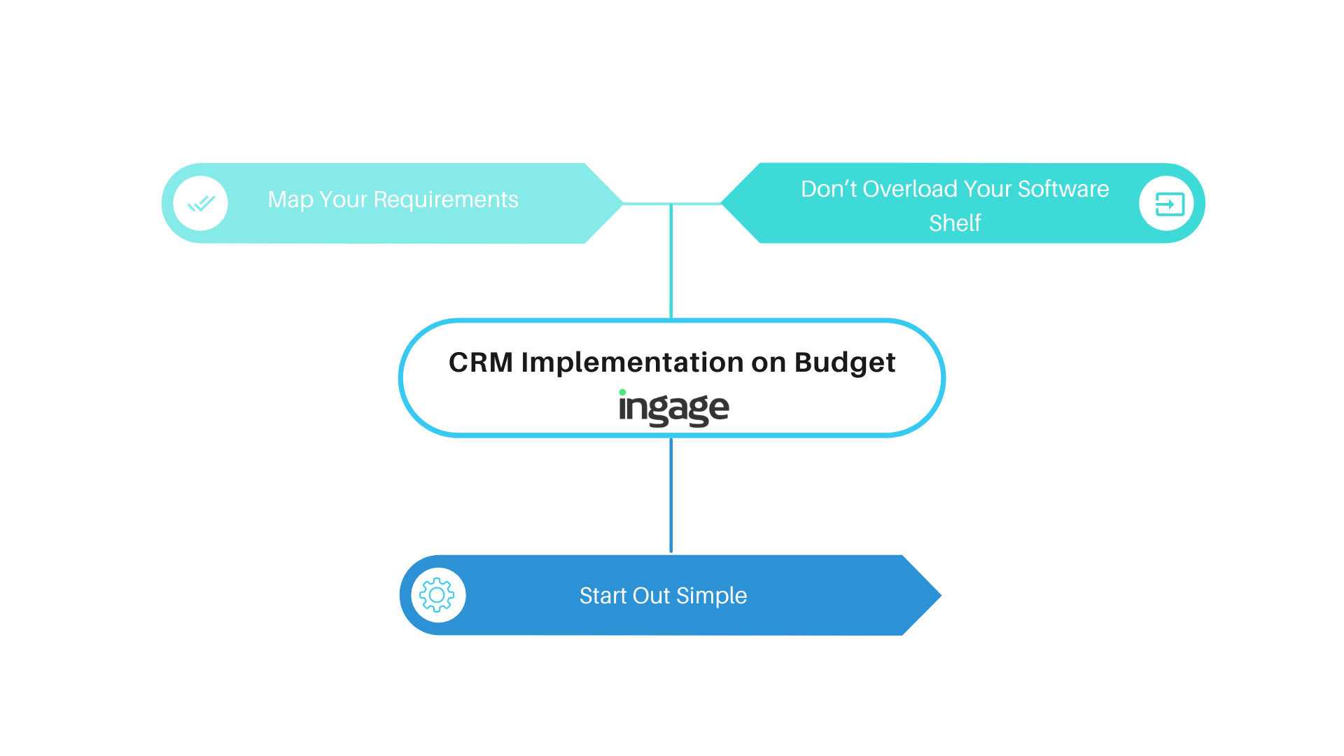 Implement CRM on Budget