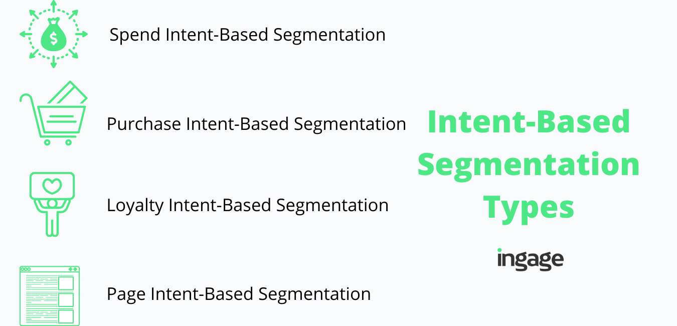 eCommerce intent-based customer segmentation
