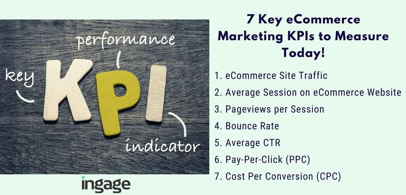 eCommerce marketing KPIs