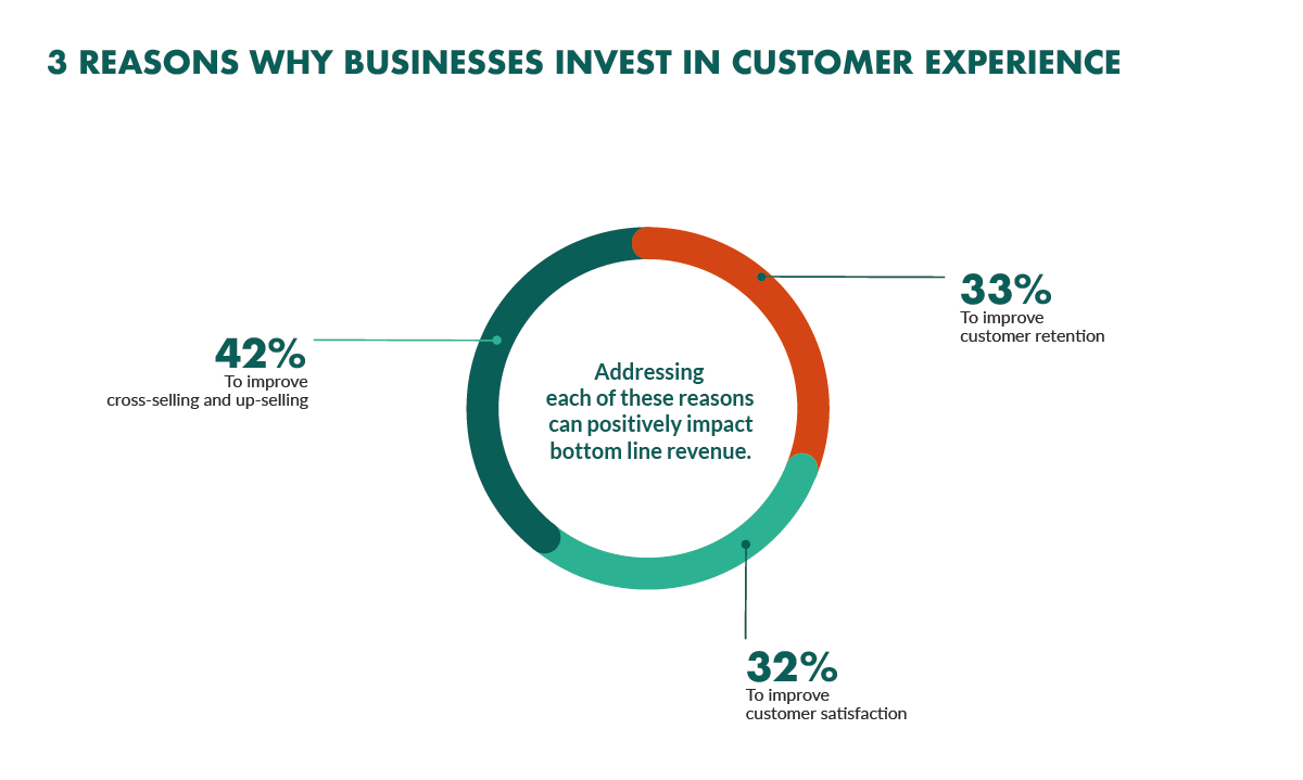 3 reasons why businesses invest in customer experience