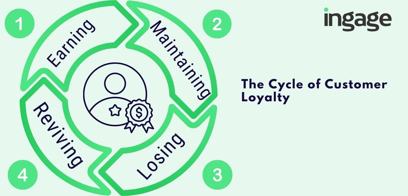 customer loyalty cycle