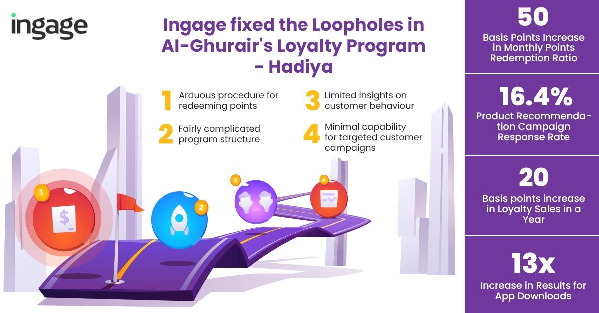 Al Ghurair used Ingage CRM software to run a successful customer loyalty program