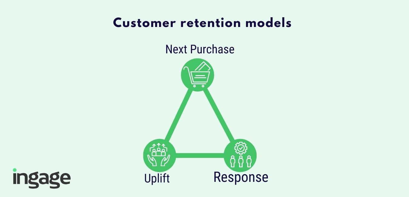 customer retention models