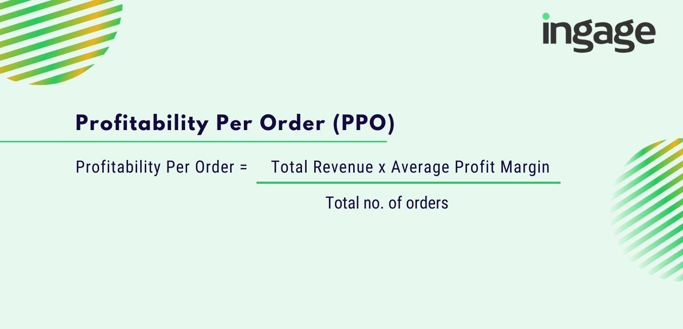 profitability per order