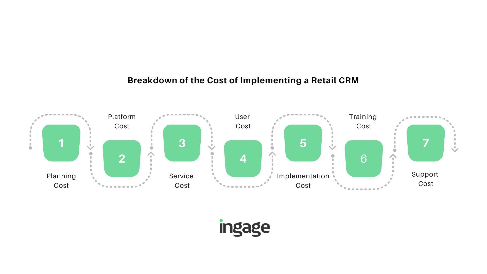 cost of crm implementation breakdown