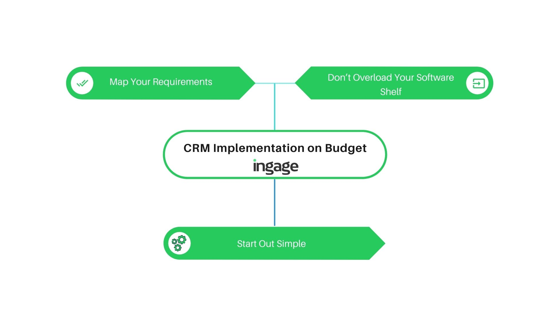 cost of crm implementation on a budget