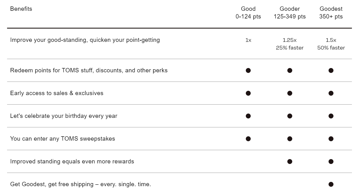 TOMS - Tiered loyalty program example
