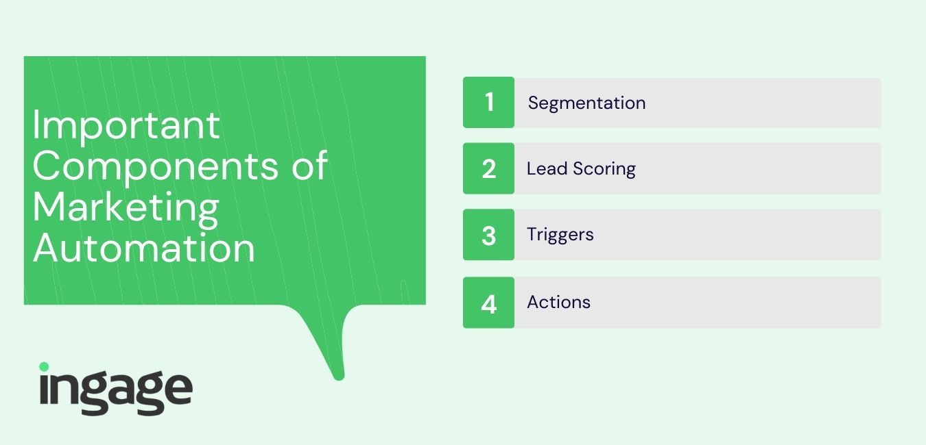 important components of marketing automation