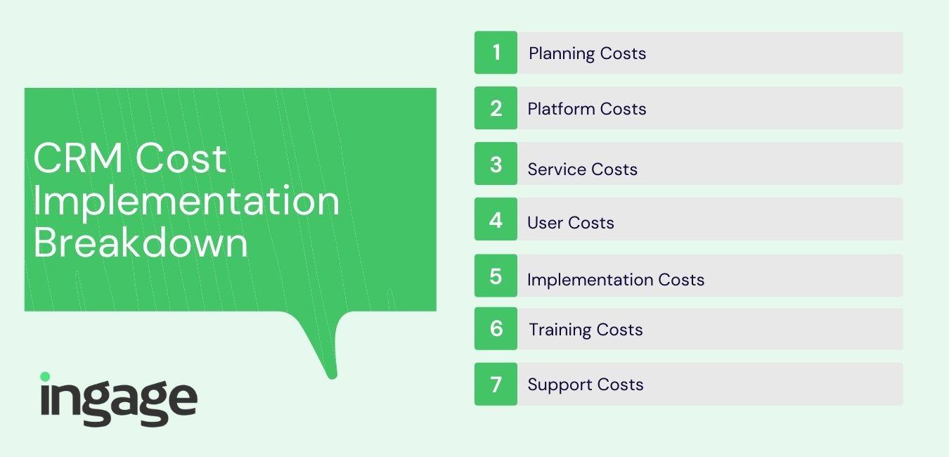 CRM Cost Implementation Breakdown