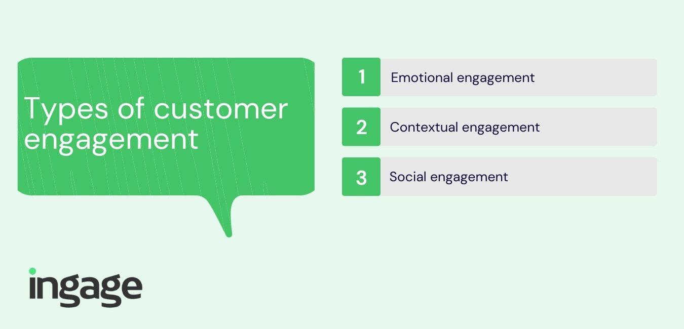 Types of customer engagement