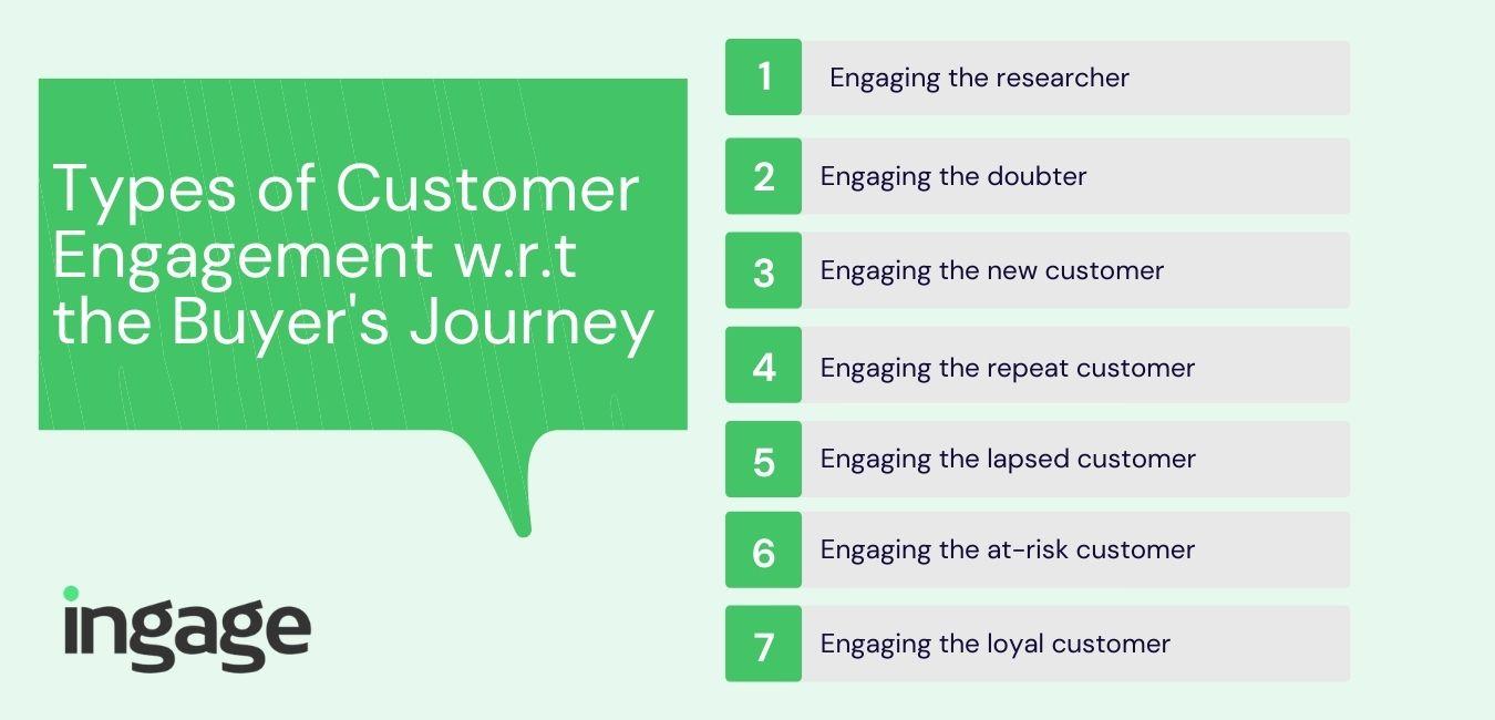 types of customer engagement based on the buying journey