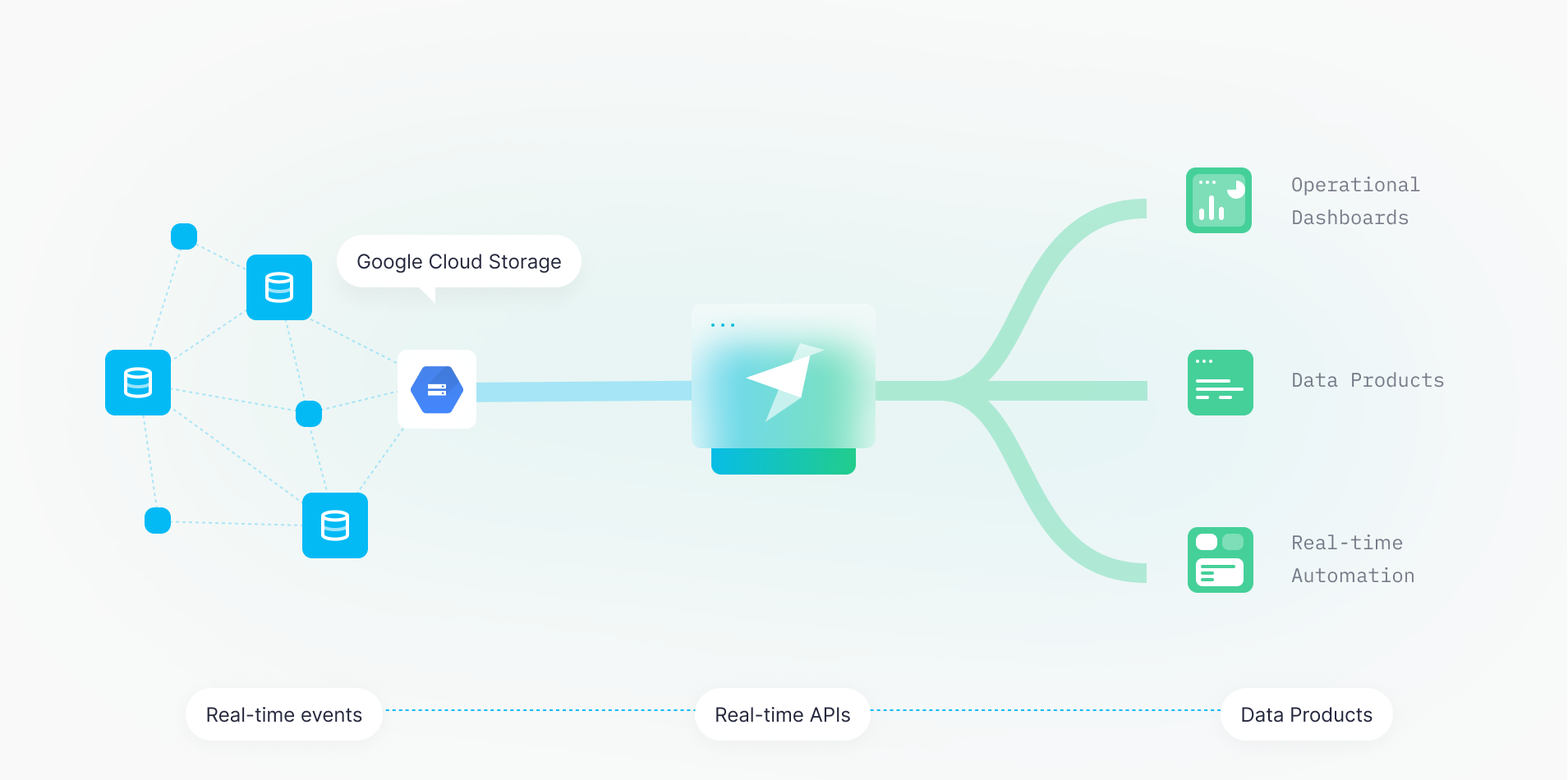 Google Cloud Storage Graph