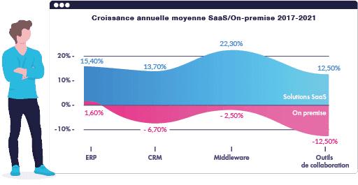 croissance annuelle saas vs on premise
