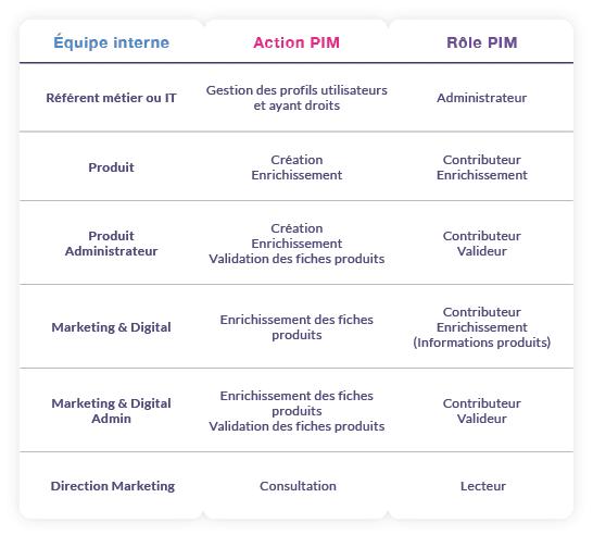 exemple de roles etdroits utilisateurs sur le pim