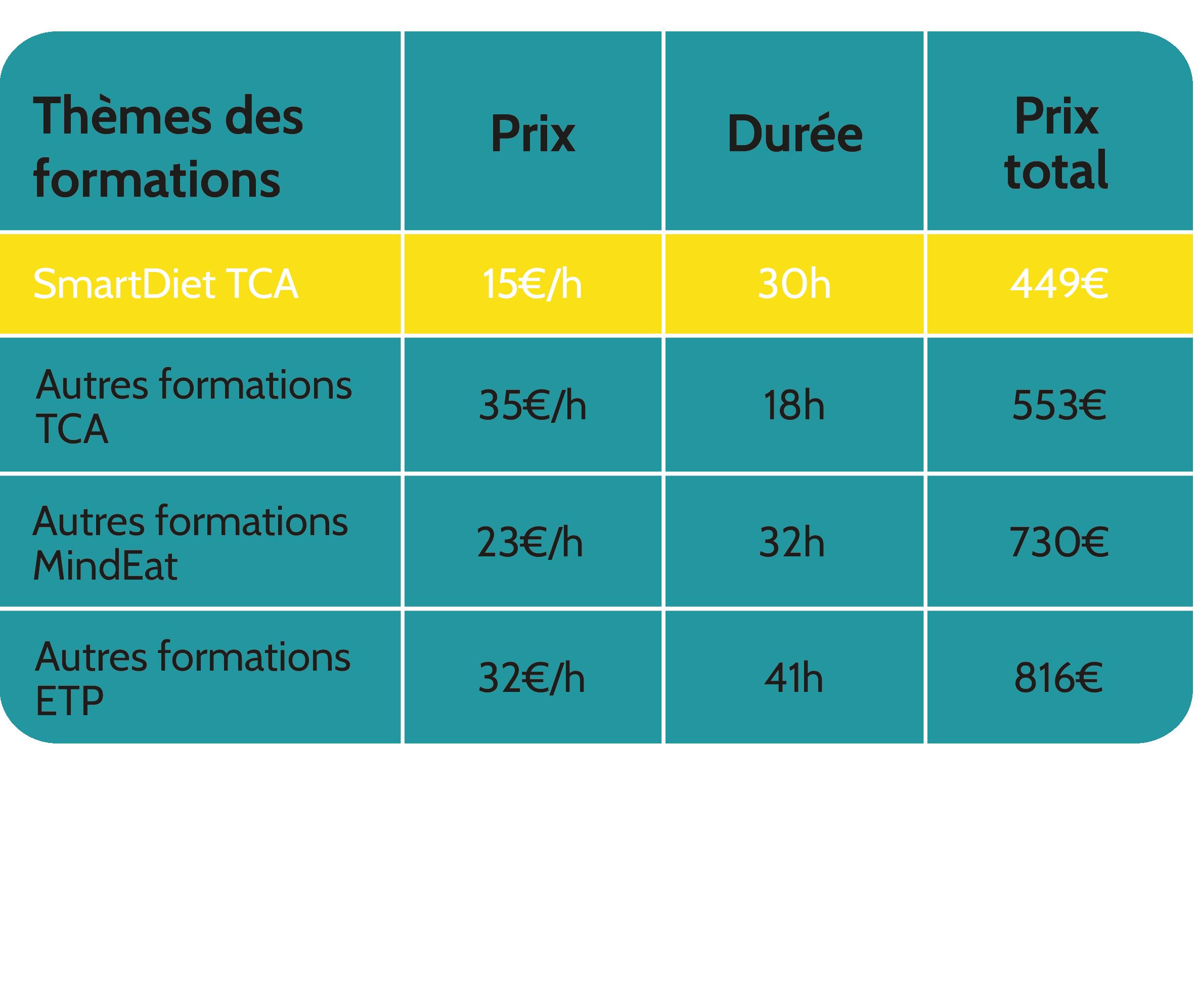 tableau comparatif des prix. SmartDiet Académie : 5e/h, les moins chers du marché