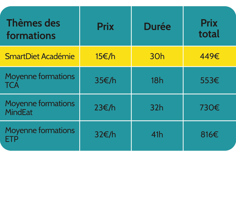 Tableau comparatif des prix sur plus de 20 formations, qui montre que les prix varient entre 23 et 35€/h et que SmartDiet Académie propose 15€/h