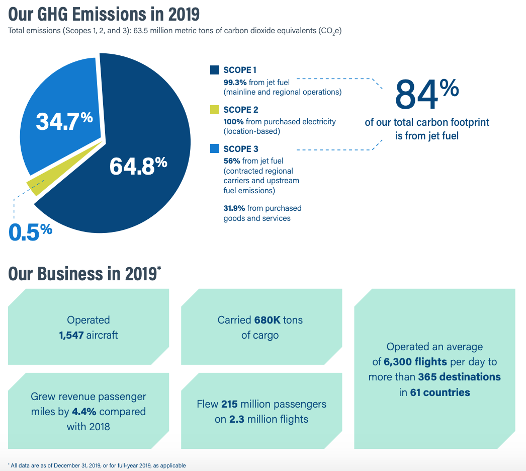 american airlines ghg emissions from esg report