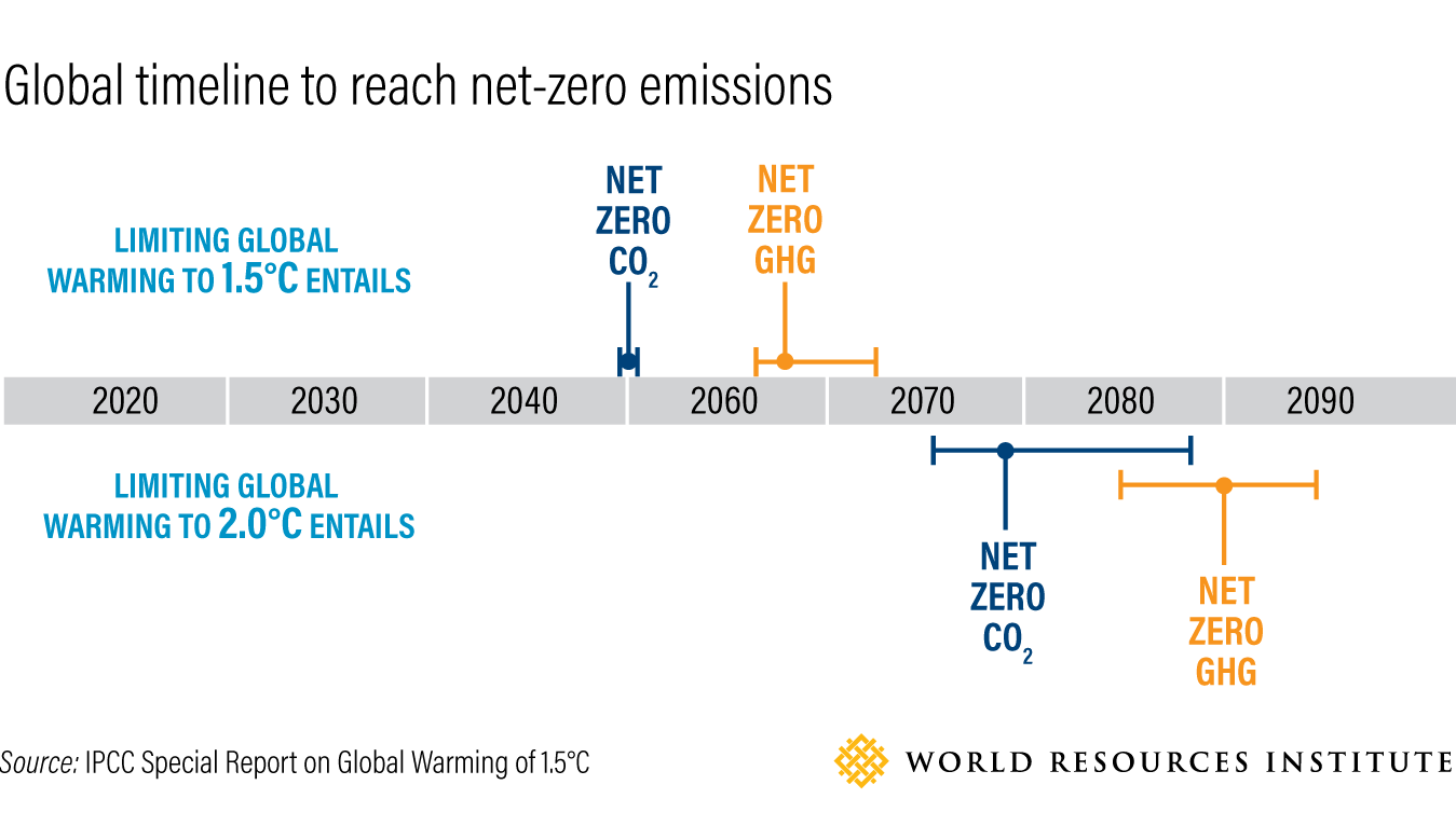 WRI global timeline to reach net zero emissions