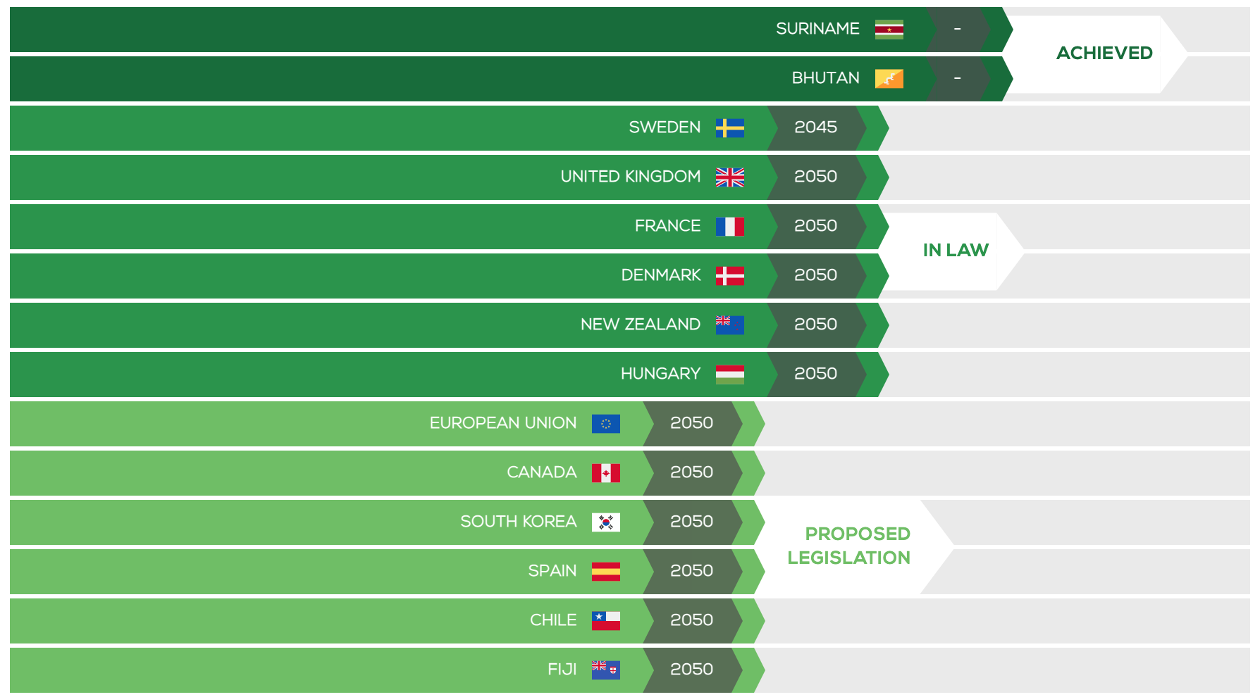 Net zero emissions tracker list of countries pledged
