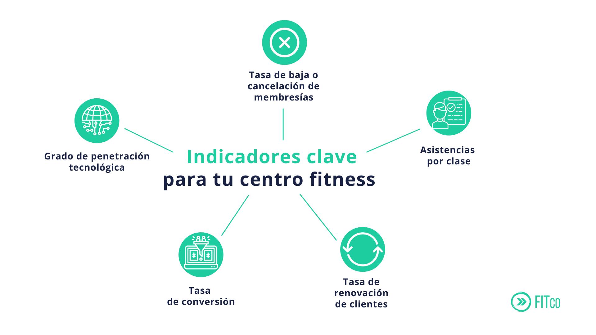 KPIs o métricas para centros fitness