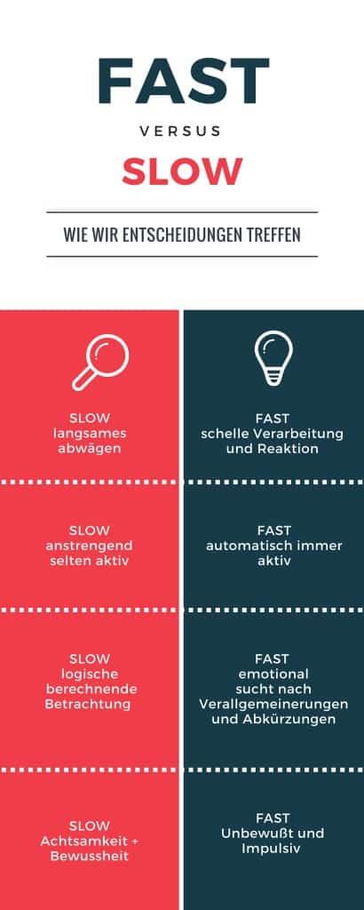 Fast und Slow deutsch